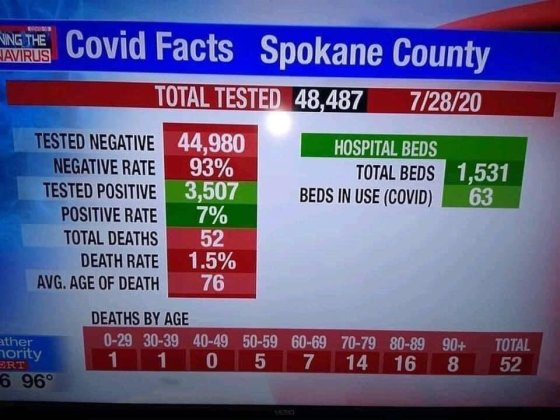This is Exactly How ALL MSM Should Be Reporting COVID-19 Numbers … Without Fail